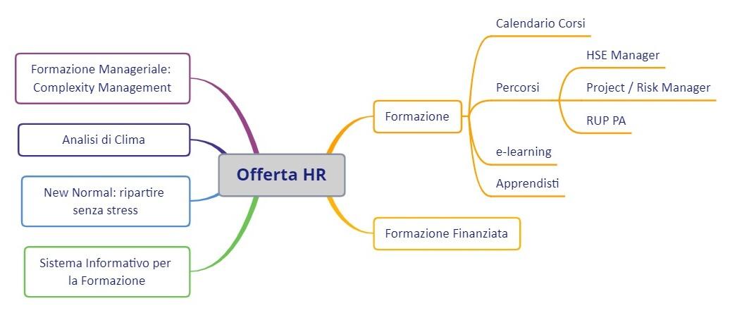 Offerta HR